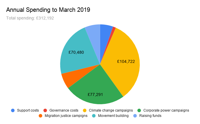 Annual spending to March 2019 pi chart